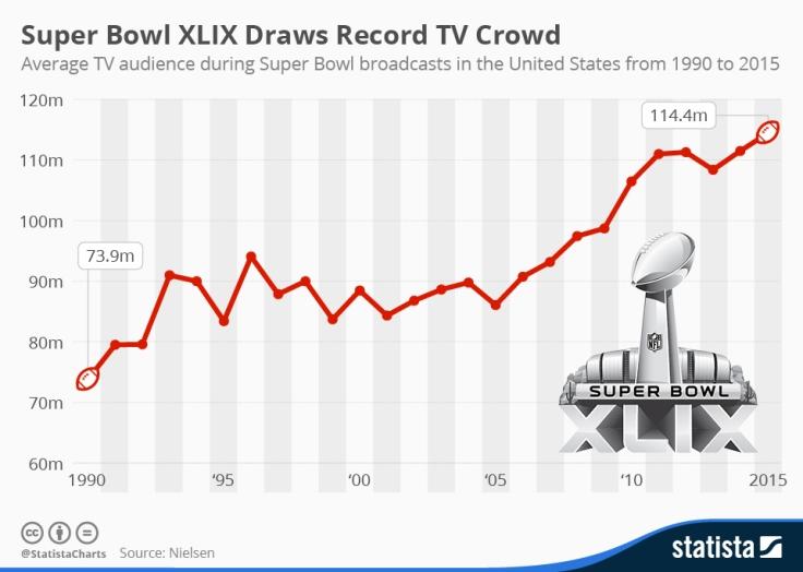 chartoftheday_3187_Super_Bowl_TV_audience_n.jpg