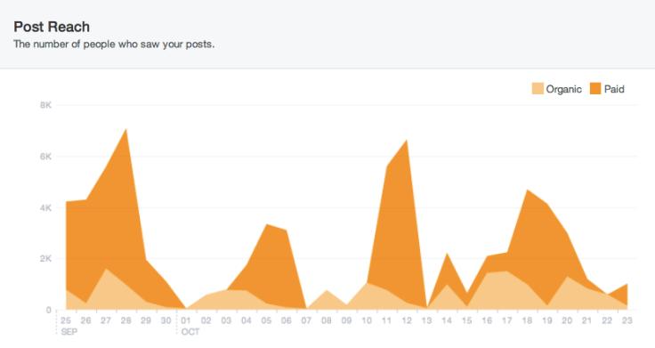 Facebook-New-Insights-Post-Reach